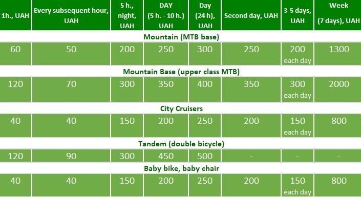 The cost of bike rental in Lviv, bicycle rental Lviv, bicycle tour Lviv