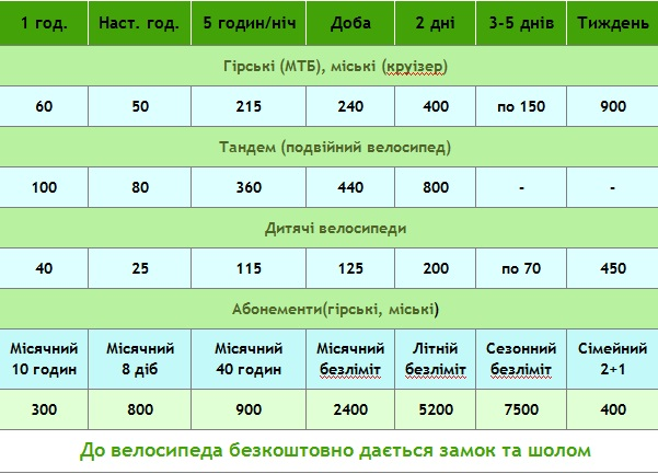 велоекскурсія ц Львові, велоекскурсії, прокат велосипедів