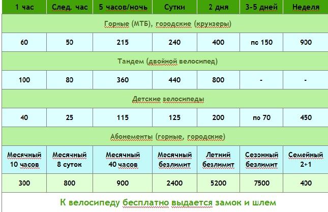 велоэкскурсия во Львове, велоэкскурсии, прокат велосипедов
